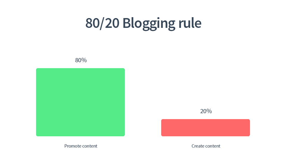 What is the 80/20 Rule to Building a Blog?